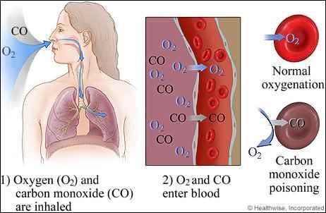 Dangers of Carbon Monoxide in Rural Areas